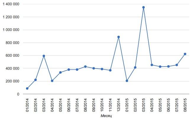 Рост дохода студии за 1Q2014-3Q2015